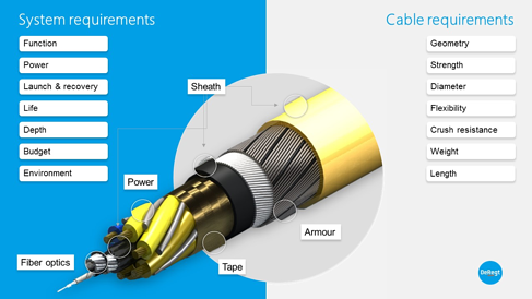 System - cable requirements